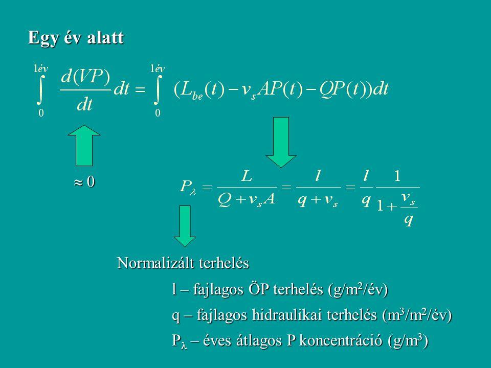 Egy év alatt  0 0 0 0 Normalizált terhelés l – fajlagos ÖP terhelés (g/m 2 /év) q – fajlagos hidraulikai terhelés (m 3 /m 2 /év) P – éves átlagos