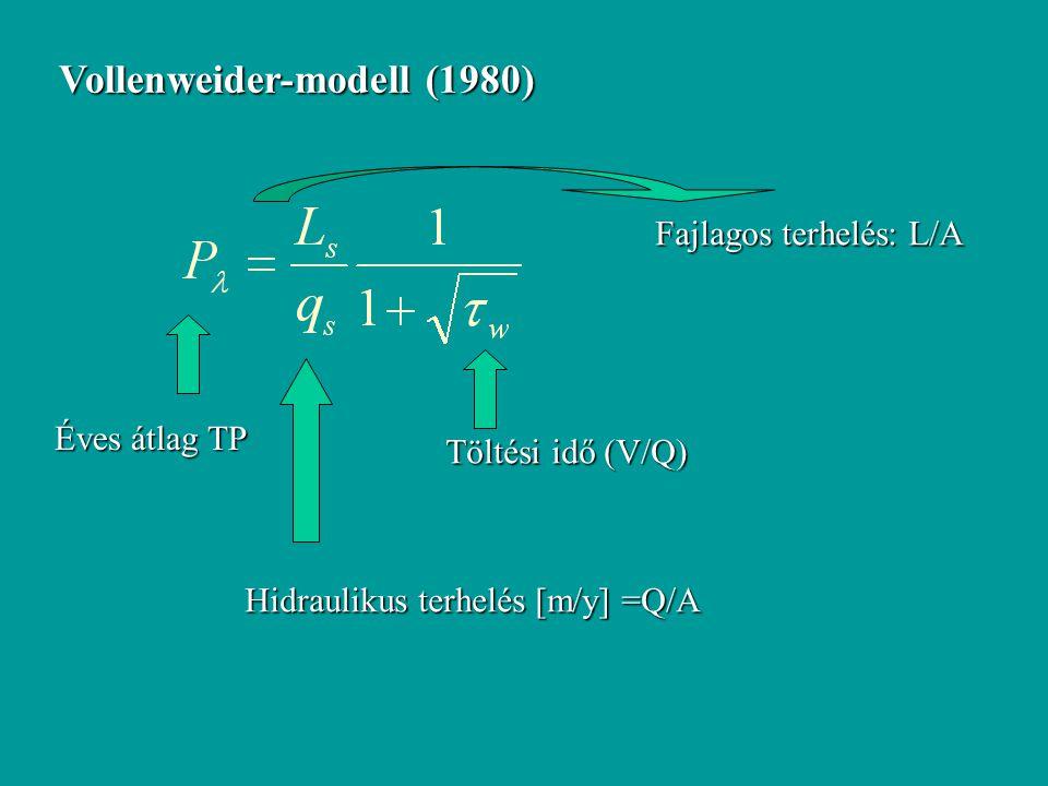 Éves átlag TP Hidraulikus terhelés [m/y] =Q/A Fajlagos terhelés: L/A Töltési idő (V/Q) Vollenweider-modell (1980)