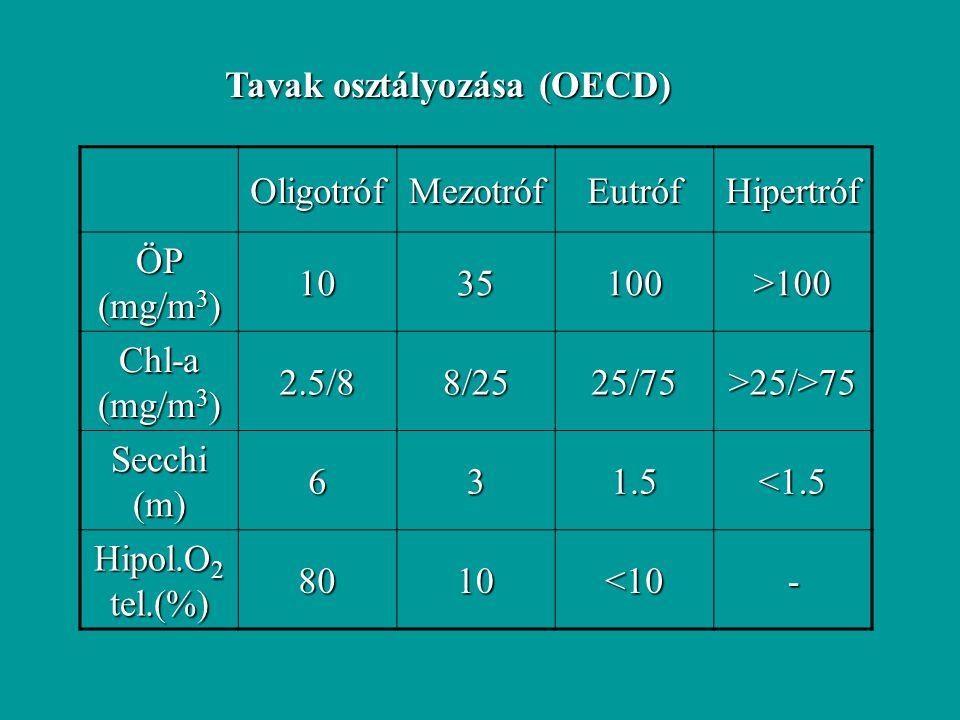 Tavak osztályozása (OECD) OligotrófMezotrófEutrófHipertróf ÖP (mg/m 3 ) 1035100>100 Chl-a (mg/m 3 ) 2.5/88/2525/75>25/>75 Secchi (m) 631.5<1.5 Hipol.O