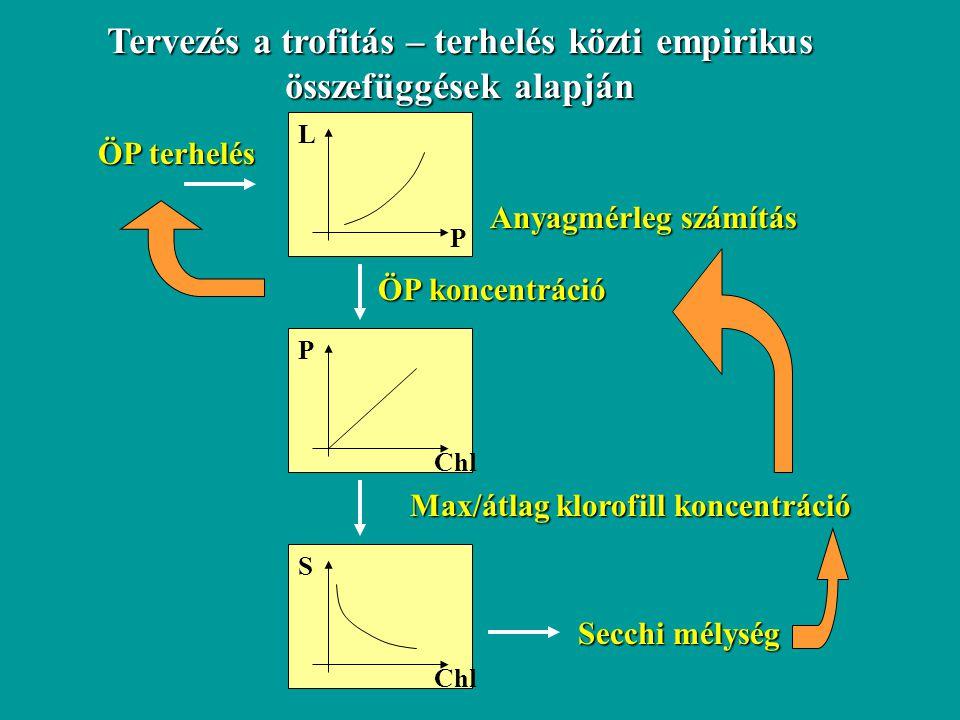 Tervezés a trofitás – terhelés közti empirikus összefüggések alapján ÖP terhelés Anyagmérleg számítás ÖP koncentráció P L Chl P Max/átlag klorofill ko