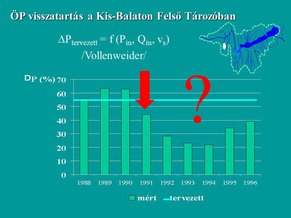 ÖP visszatartás a Kis-Balaton Felső Tározóban  P tervezett = f (P in, Q in, v s ) /Vollenweider/ ?