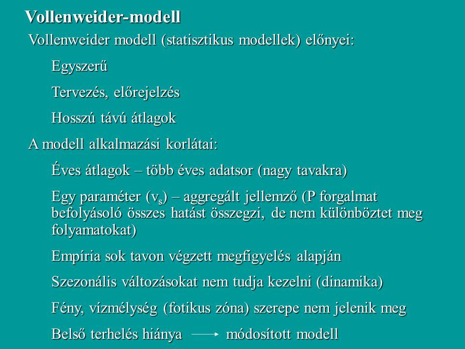 Vollenweider modell (statisztikus modellek) előnyei: Egyszerű Tervezés, előrejelzés Hosszú távú átlagok A modell alkalmazási korlátai: Éves átlagok –