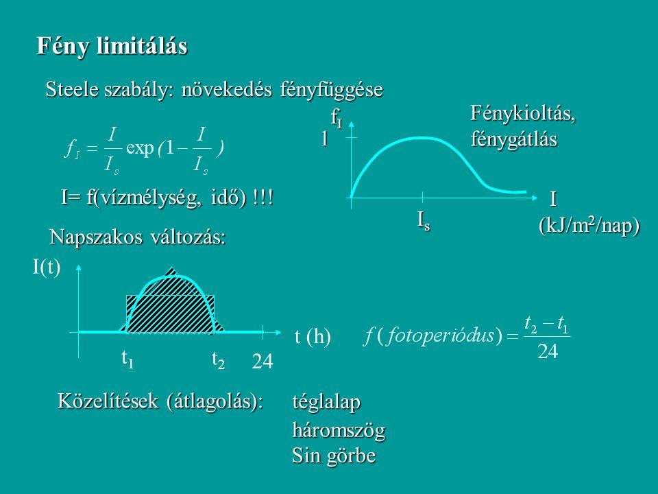 Fény limitálás Steele szabály: növekedés fényfüggése I (kJ/m 2 /nap) I (kJ/m 2 /nap) fIfIfIfI 1 IsIsIsIs I= f(vízmélység, idő) !!! t (h) I(t) 24 t1t1