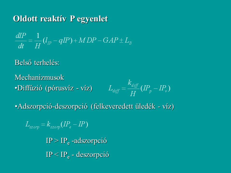 Oldott reaktív P egyenlet Belső terhelés: Mechanizmusok Diffúzió (pórusvíz - víz)Diffúzió (pórusvíz - víz) Adszorpció-deszorpció (felkeveredett üledék