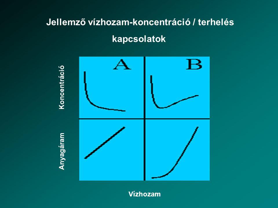 Jellemző vízhozam-koncentráció / terhelés kapcsolatok Vízhozam Koncentráció Anyagáram