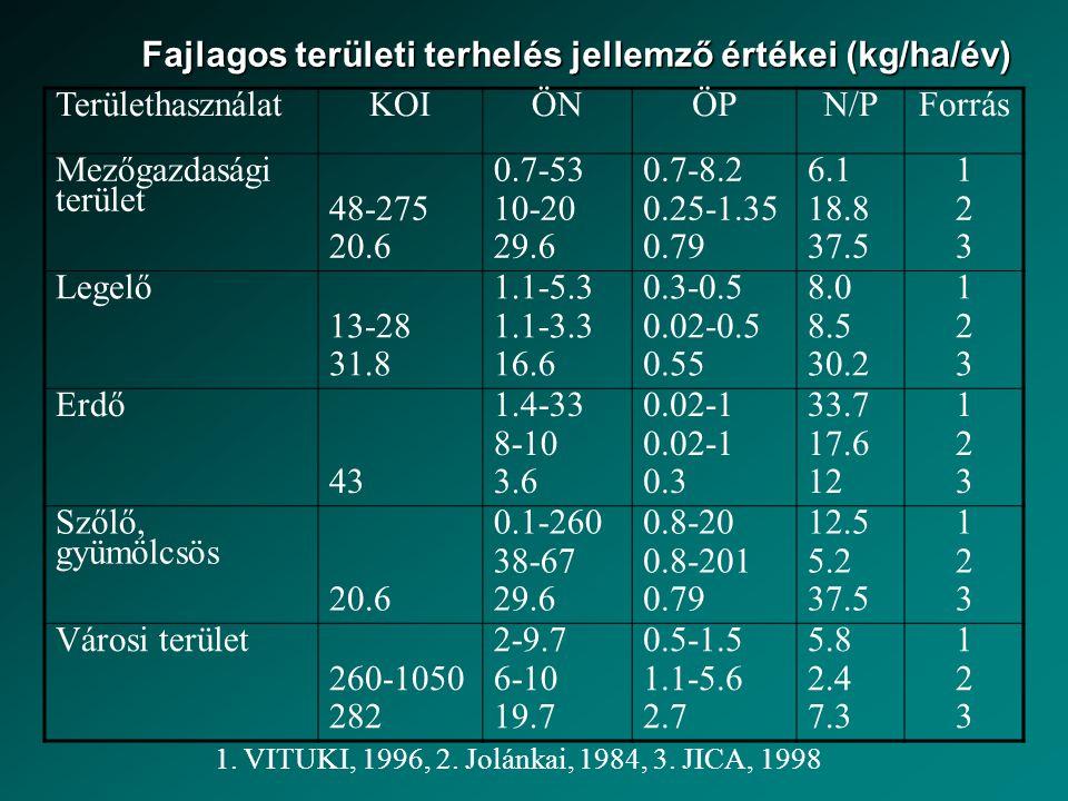 Fajlagos területi terhelés jellemző értékei (kg/ha/év) TerülethasználatKOIÖNÖPN/PForrás Mezőgazdasági terület 48-275 20.6 0.7-53 10-20 29.6 0.7-8.2 0.