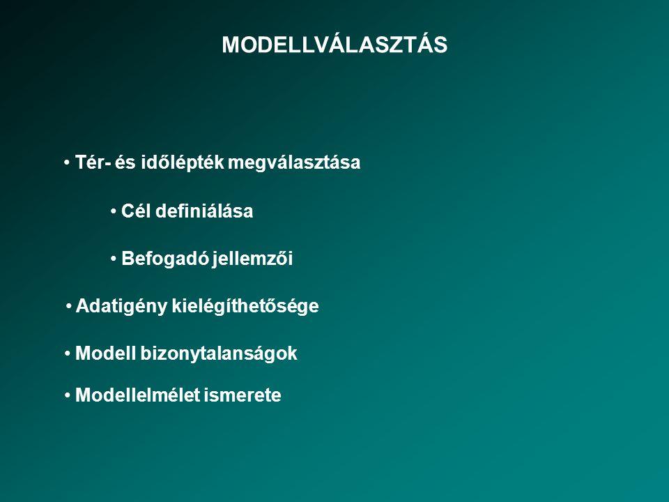 MODELLVÁLASZTÁS Cél definiálása Befogadó jellemzői Adatigény kielégíthetősége Modell bizonytalanságok Tér- és időlépték megválasztása Modellelmélet is