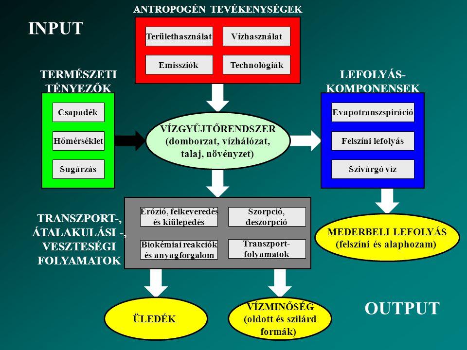 VÍZGYŰJTŐRŐL SZÁRMAZÓ TERHELÉSEK L1L1 L2L2 L3L3 L4L4 L 111 L211L211 L11L11 L12L12 L 21 L 22 L 31 E2E2 E3E3 E 11 E 21 L i – meder terhelése (anyagáram) – ellenőrzési pontok E i – vízgyűjtőről származó terhelés (emisszió) a i – átviteli tényező (transzmisszió)(1-a = visszatartás a mederben) L 3 = (L 4 + L 31 +  E 3 ) a 3 L 21 = (L 22 + L 211 +  E 21 ) a 21 L 2 = (L 3 + L 21 +  E 2 ) a 2 L 11 = (L 12 + L 111 +  E 11 ) a 11 L 1 = (L 2 + L 21 ) a 1
