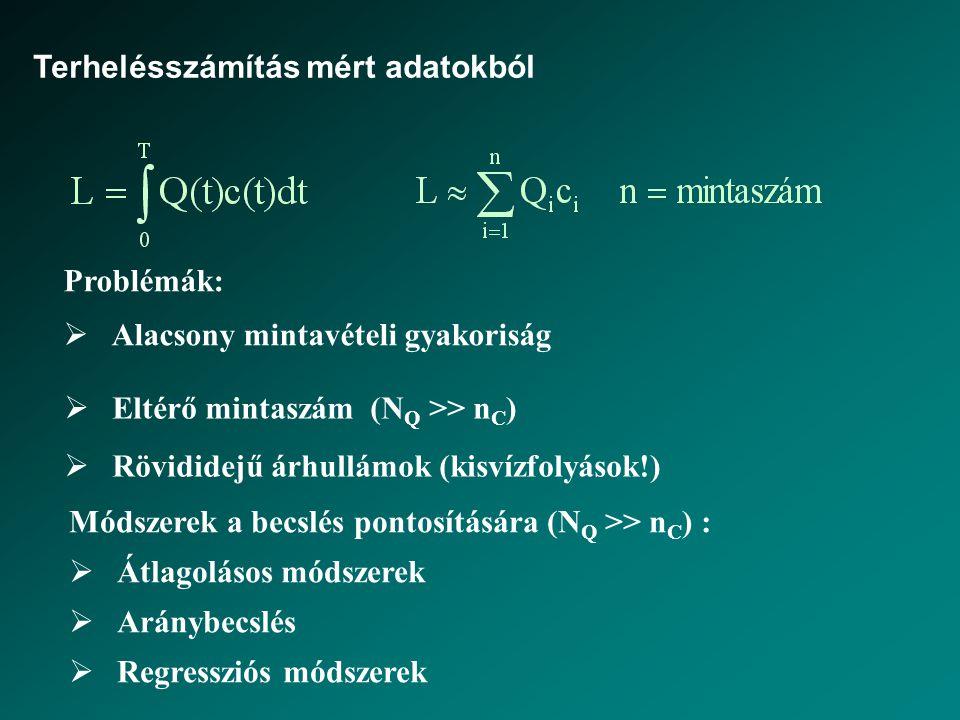 Terhelésszámítás mért adatokból Problémák:  Alacsony mintavételi gyakoriság Módszerek a becslés pontosítására (N Q >> n C ) :  Átlagolásos módszerek