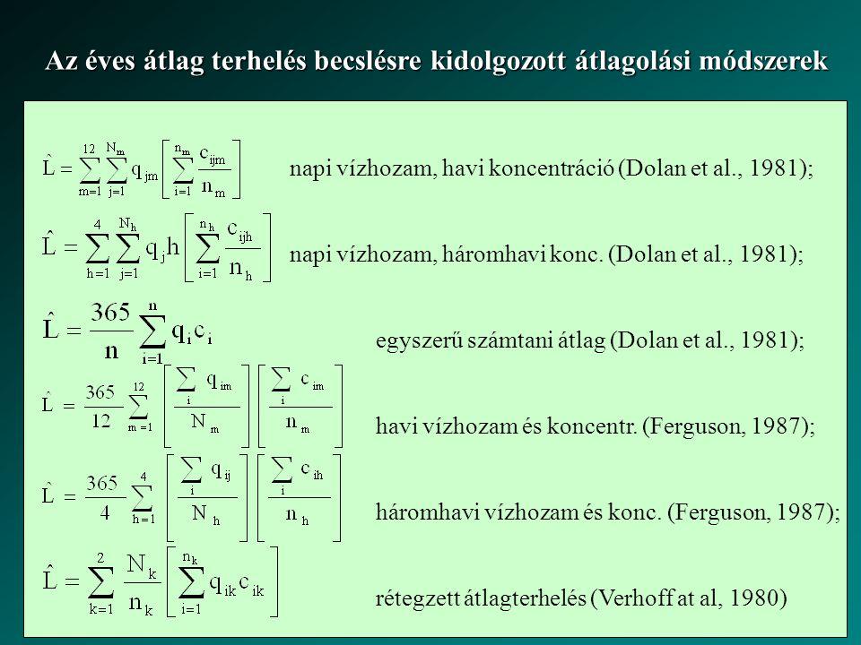 napi vízhozam, havi koncentráció (Dolan et al., 1981); napi vízhozam, háromhavi konc. (Dolan et al., 1981); egyszerű számtani átlag (Dolan et al., 198