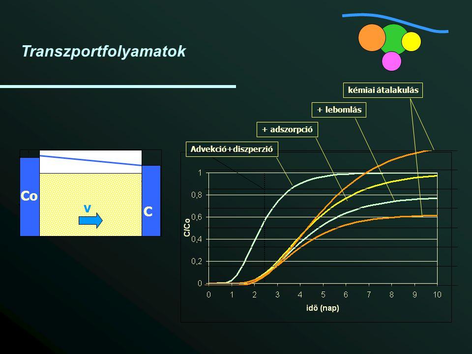 Transzportfolyamatok Advekció+diszperzió+ adszorpció+ lebomláskémiai átalakulás Co C v