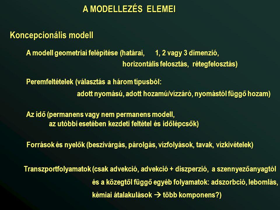 A MODELLEZÉS ELEMEI Koncepcionális modell A modell geometriai felépítése (határai, 1, 2 vagy 3 dimenzió, horizontális felosztás, rétegfelosztás) horizontális felosztás, rétegfelosztás) Peremfeltételek (választás a három típusból: adott nyomású, adott hozamú/vízzáró, nyomástól függő hozam) adott nyomású, adott hozamú/vízzáró, nyomástól függő hozam) Az idő (permanens vagy nem permanens modell, az utóbbi esetében kezdeti feltétel és időlépcsők) az utóbbi esetében kezdeti feltétel és időlépcsők) Források és nyelők (beszivárgás, párolgás, vízfolyások, tavak, vízkivételek) Transzportfolyamatok (csak advekció, advekció + diszperzió, a szennyezőanyagtól és a közegtől függő egyéb folyamatok: adszorbció, lebomlás, és a közegtől függő egyéb folyamatok: adszorbció, lebomlás, kémiai átalakulások  több komponens ) kémiai átalakulások  több komponens )