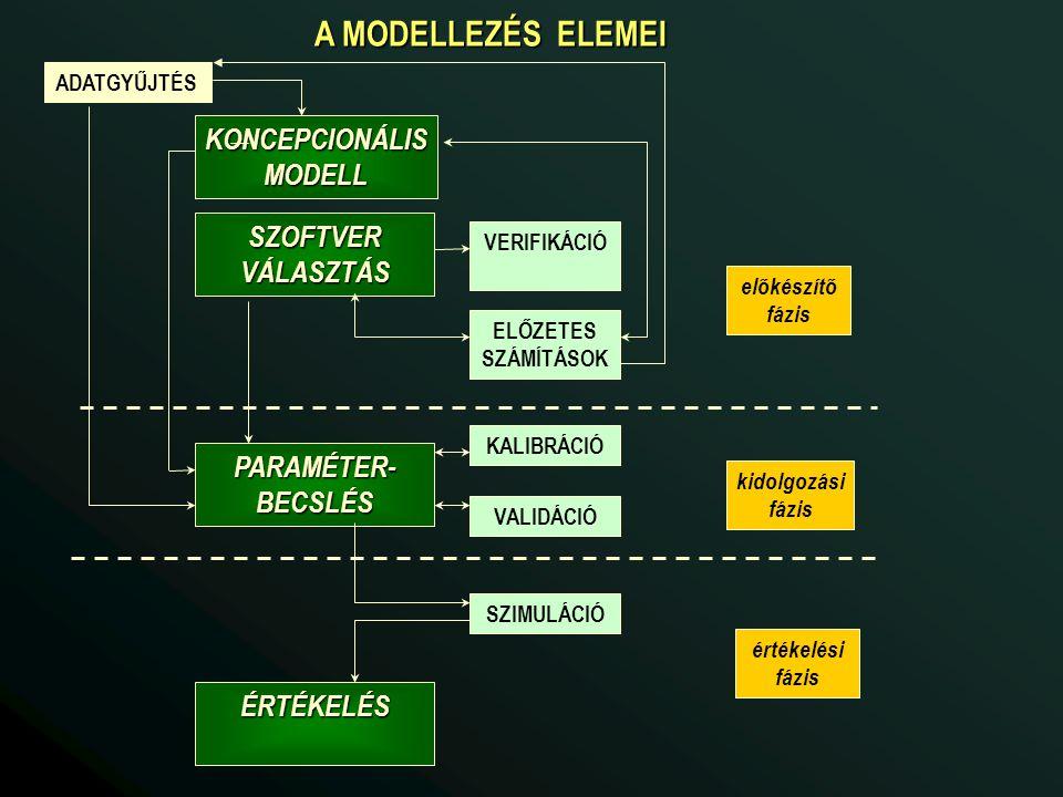 ADATGYŰJTÉS KONCEPCIONÁLISMODELL SZOFTVERVÁLASZTÁS VERIFIKÁCIÓ KALIBRÁCIÓ VALIDÁCIÓ SZIMULÁCIÓ PARAMÉTER-BECSLÉS ELŐZETES SZÁMÍTÁSOK előkészítő fázis kidolgozási fázis értékelési fázis ÉRTÉKELÉS A MODELLEZÉS ELEMEI