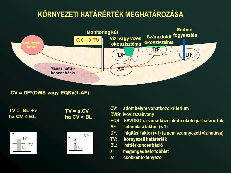 CV = DF*(DWS vagy EQS)/(1-AF) Magas háttér- koncentráció Emberi fogyasztás Vízi vagy vizes ökoszisztéma Szárazföldi ökoszisztéma Monitoring kút Szennyező- forrás C  TV DF AF KÖRNYEZETI HATÁRÉRTÉK MEGHATÁROZÁSA CV: adott helyre vonatkozó kritérium DWS: ivóvízszabvány EQS: FAVÖKO-ra vonatkozó ökotoxikológiai határérték AF: lebomlási faktor (< 1) DF: hígítási faktor (>1) (a nem szennyezett víz hatása) TV: környezeti határérték BL: háttérkoncentráció ε: megengedhető többlet a: csökkentő tényező TV = BL + ε ha CV < BL TV BL CV TV = a.CV ha CV > BL BL CV