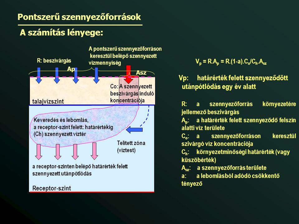 Pontszerű szennyezőforrások A számítás lényege: Co: A szennyezett beszivárgás induló koncentrációja A pontszerű szennyezőforráson keresztül belépő szennyezett vízmennyiség talajvízszint R: beszivárgás Receptor-szint Keveredés és lebomlás, a receptor-szint felett: határértékig (Ch) szennyezett víztér Telített zóna (víztest) a receptor-szinten belépő határérték felett szennyezett utánpótlódás V p = R.A p = R.(1-a).C o /C h.A sz Vp: határérték felett szennyeződött utánpótlódás egy év alatt R: a szennyezőforrás környezetére jellemező beszivárgás A p :a határérték felett szennyeződő felszín alatti víz területe C o :a szennyezőforráson keresztül szivárgó víz koncentrációja C h :környezetminőségi határérték (vagy küszöbérték) A sz : a szennyezőforrás területe a:a lebomlásból adódó csökkentő tényező Asz Ap