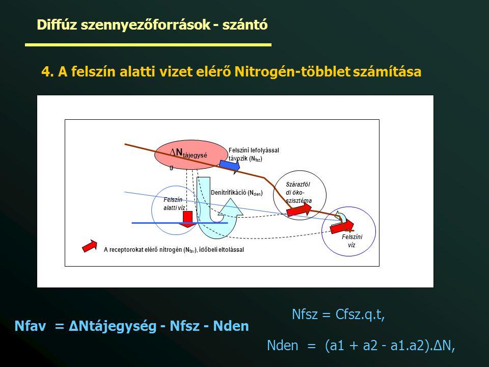 ∆N tájegysé g Denitrifikáció (N den ) Felszíni lefolyással távozik (N fsz ) A receptorokat elérő nitrogén (N fav ), időbeli eltolással Felszín alatti víz Szárazföl di öko- szisztéma Felszíni víz Nfav = ∆Ntájegység - Nfsz - Nden Nfsz = Cfsz.q.t, Nden = (a1 + a2 - a1.a2).∆N, 4.