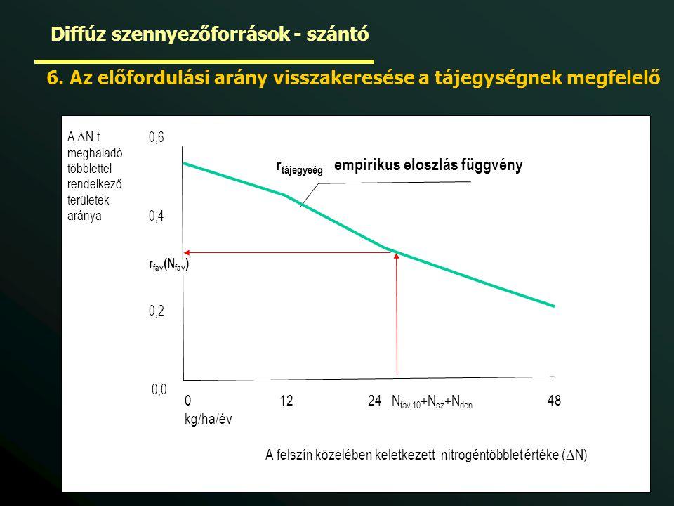 0 12 24 N fav,10 +N sz +N den 48 kg/ha/év A felszín közelében keletkezett nitrogéntöbblet értéke (∆N) A ∆N-t meghaladó többlettel rendelkező területek aránya 0,6 0,4 r fav (N fav ) 0,2 0,0 r tájegység empirikus eloszlás függvény 6.