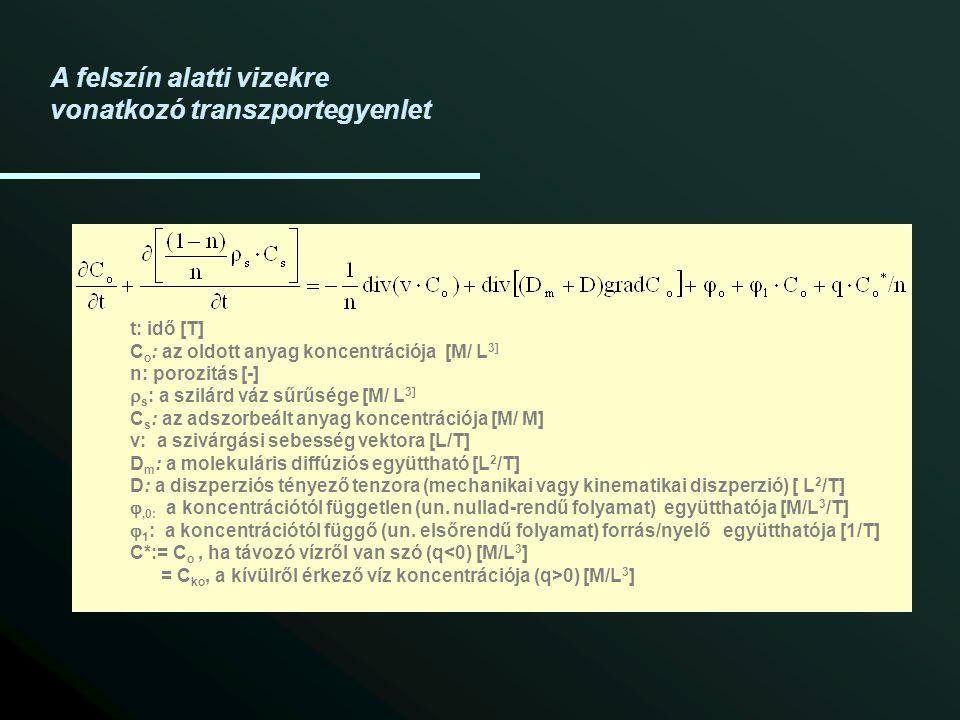 t: idő [T] C o : az oldott anyag koncentrációja [M/ L 3] n: porozitás [-]  s : a szilárd váz sűrűsége [M/ L 3] C s : az adszorbeált anyag koncentrációja [M/ M] v: a szivárgási sebesség vektora [L/T] D m : a molekuláris diffúziós együttható [L 2 /T] D: a diszperziós tényező tenzora (mechanikai vagy kinematikai diszperzió) [ L 2 /T] ,0: a koncentrációtól független (un.
