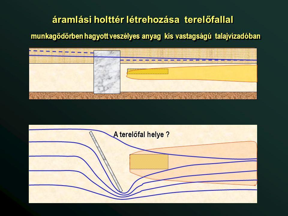 áramlási holttér létrehozása terelőfallal munkagödörben hagyott veszélyes anyag kis vastagságú talajvízadóban A terelőfal helye