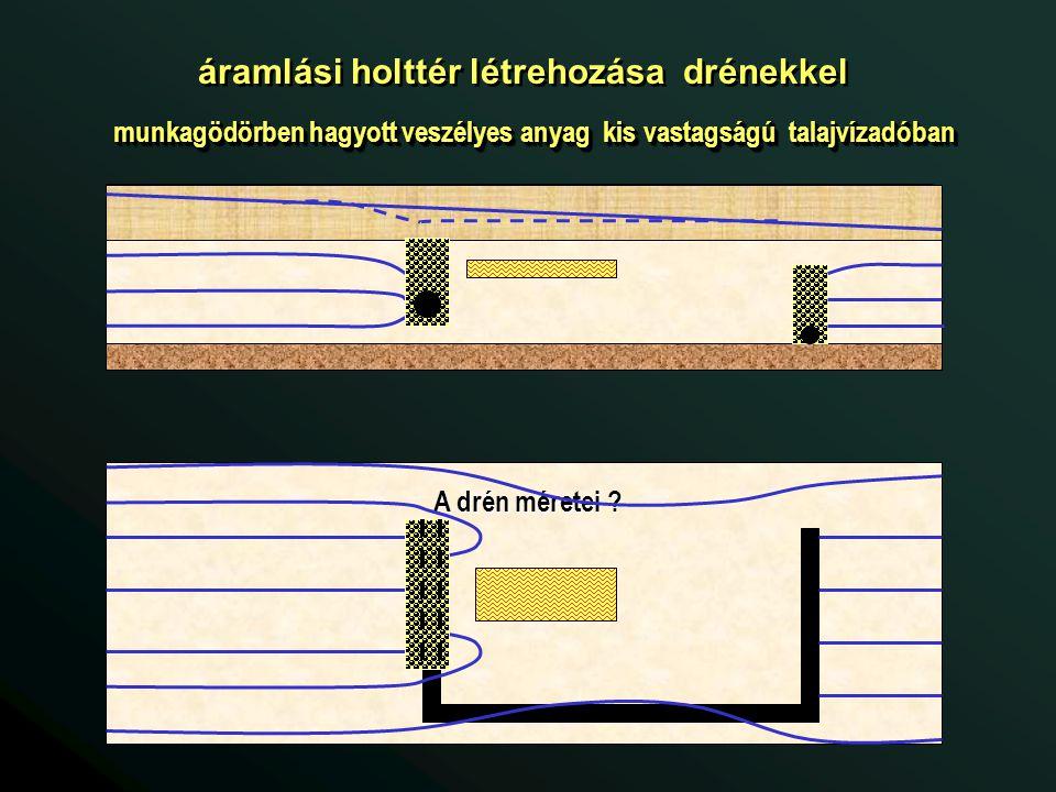 áramlási holttér létrehozása drénekkel munkagödörben hagyott veszélyes anyag kis vastagságú talajvízadóban A drén méretei