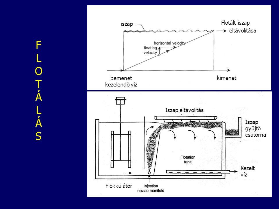 FLOTÁLÁSFLOTÁLÁS bemenet kezelendő víz kimenet iszap Flotált iszap eltávolítása Iszap eltávolítás Kezelt víz Iszap gyűjtő csatorna Flokkulátor
