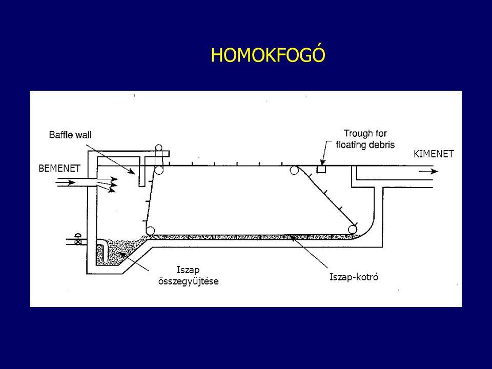 HOMOKFOGÓ BEMENET KIMENET Iszap összegyűjtése Iszap-kotró