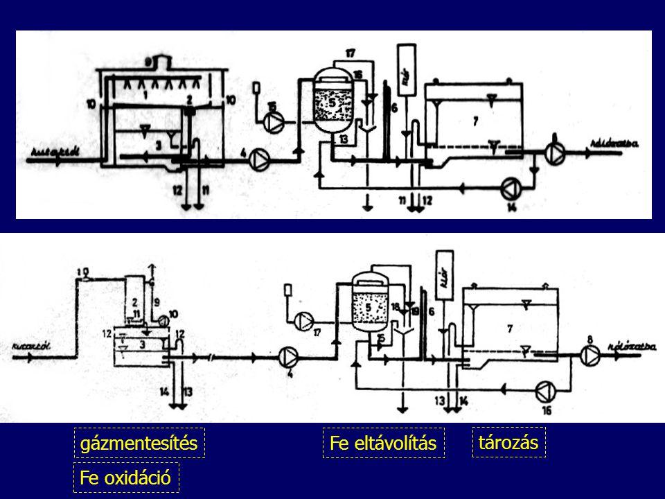 Fe oxidáció gázmentesítés Fe eltávolítás tározás