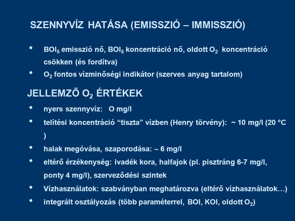 SZENNYVÍZ HATÁSA (EMISSZIÓ – IMMISSZIÓ) BOI 5 emisszió nő, BOI 5 koncentráció nő, oldott O 2 koncentráció csökken (és fordítva) O 2 fontos vízminőségi indikátor (szerves anyag tartalom) JELLEMZŐ O 2 ÉRTÉKEK nyers szennyvíz: O mg/l telítési koncentráció tiszta vízben (Henry törvény): ~ 10 mg/l (20 °C ) halak megóvása, szaporodása:  6 mg/l eltérő érzékenység: ivadék kora, halfajok (pl.