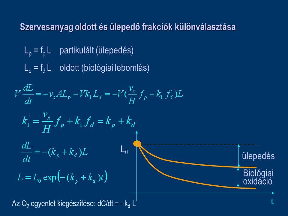 Szervesanyag oldott és ülepedő frakciók különválasztása L p = f p L partikulált (ülepedés) L d = f d L oldott (biológiai lebomlás) t L0L0 ülepedés Biológiai oxidáció Az O 2 egyenlet kiegészítése: dC/dt = - k d L