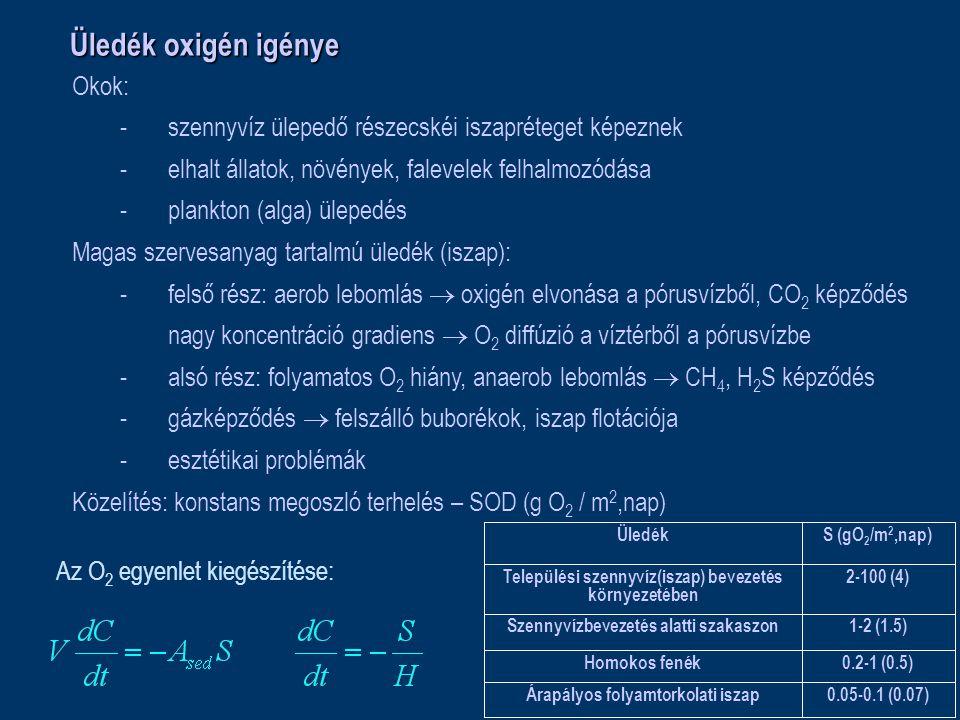 Üledék oxigén igénye Okok: -szennyvíz ülepedő részecskéi iszapréteget képeznek -elhalt állatok, növények, falevelek felhalmozódása -plankton (alga) ülepedés Magas szervesanyag tartalmú üledék (iszap): -felső rész: aerob lebomlás  oxigén elvonása a pórusvízből, CO 2 képződés nagy koncentráció gradiens  O 2 diffúzió a víztérből a pórusvízbe -alsó rész: folyamatos O 2 hiány, anaerob lebomlás  CH 4, H 2 S képződés -gázképződés  felszálló buborékok, iszap flotációja -esztétikai problémák Közelítés: konstans megoszló terhelés – SOD (g O 2 / m 2,nap) 0.05-0.1 (0.07)Árapályos folyamtorkolati iszap 0.2-1 (0.5)Homokos fenék 1-2 (1.5)Szennyvízbevezetés alatti szakaszon 2-100 (4)Települési szennyvíz(iszap) bevezetés környezetében S (gO 2 /m 2,nap)Üledék Az O 2 egyenlet kiegészítése: