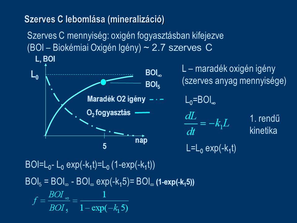 Szerves C lebomlása (mineralizáció) nap O 2 fogyasztás BOI  5 BOI 5 Maradék O2 igény Szerves C mennyiség: oxigén fogyasztásban kifejezve (BOI – Biokémiai Oxigén Igény) ~ 2.7 szerves C L – maradék oxigén igény (szerves anyag mennyisége) L0L0 L 0 =BOI  1.