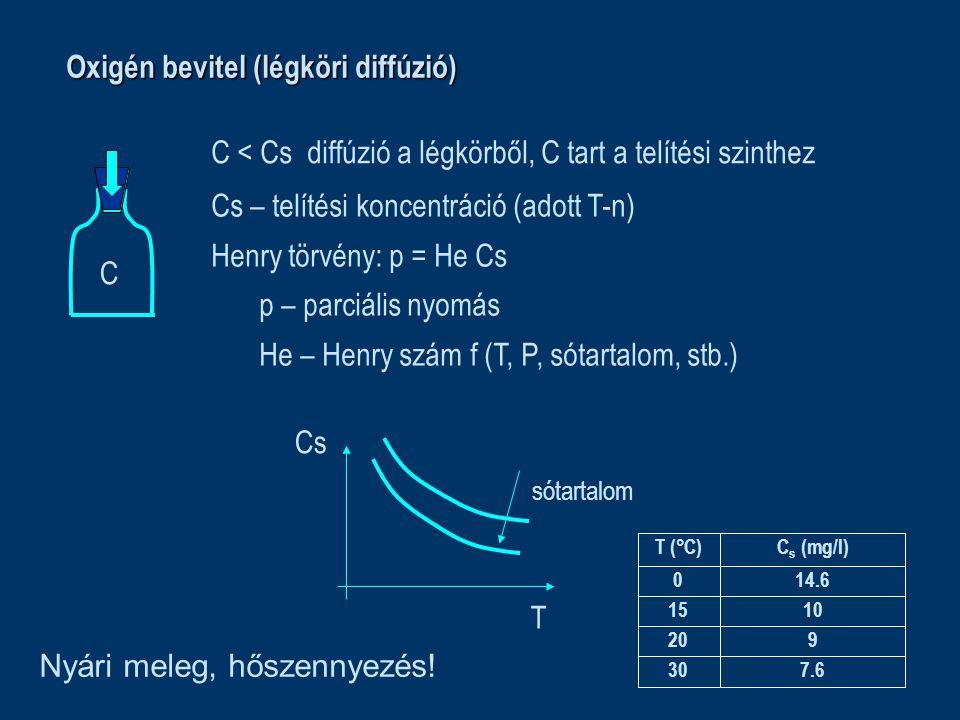 Oxigén bevitel (légköri diffúzió) C < Csdiffúzió a légkörből, C tart a telítési szinthez C Cs – telítési koncentráció (adott T-n) Henry törvény: p = He Cs p – parciális nyomás He – Henry szám f (T, P, sótartalom, stb.) T Cs sótartalom 7.630 920 1015 14.60 C s (mg/l)T (°C) Nyári meleg, hőszennyezés!