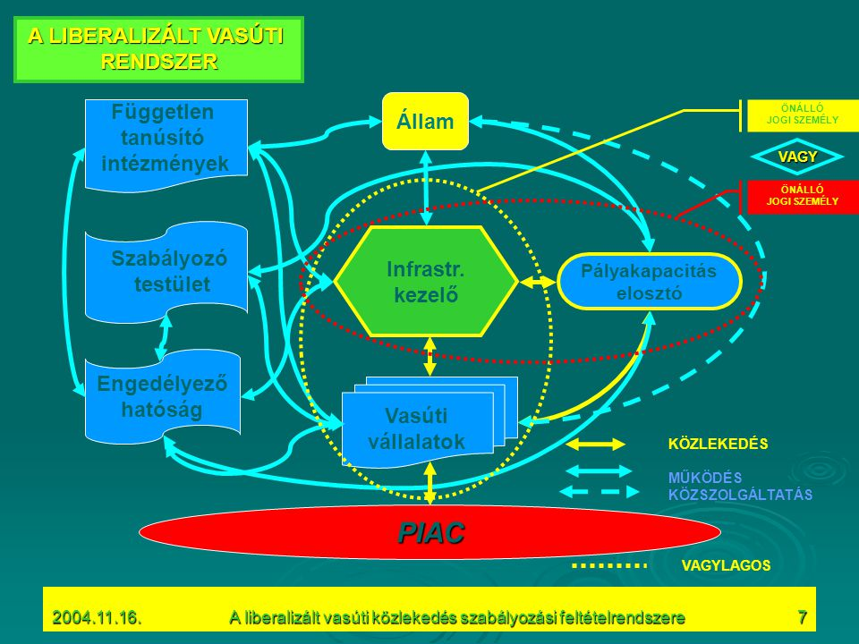 2004.11.16.A liberalizált vasúti közlekedés szabályozási feltételrendszere7 Infrastr.