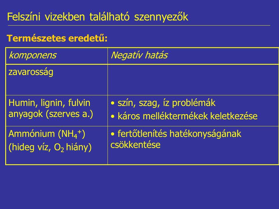 Természetes eredetű: komponensNegatív hatás zavarosság Humin, lignin, fulvin anyagok (szerves a.) szín, szag, íz problémák káros melléktermékek keletkezése Ammónium (NH 4 + ) (hideg víz, O 2 hiány) fertőtlenítés hatékonyságának csökkentése Felszíni vizekben található szennyezők