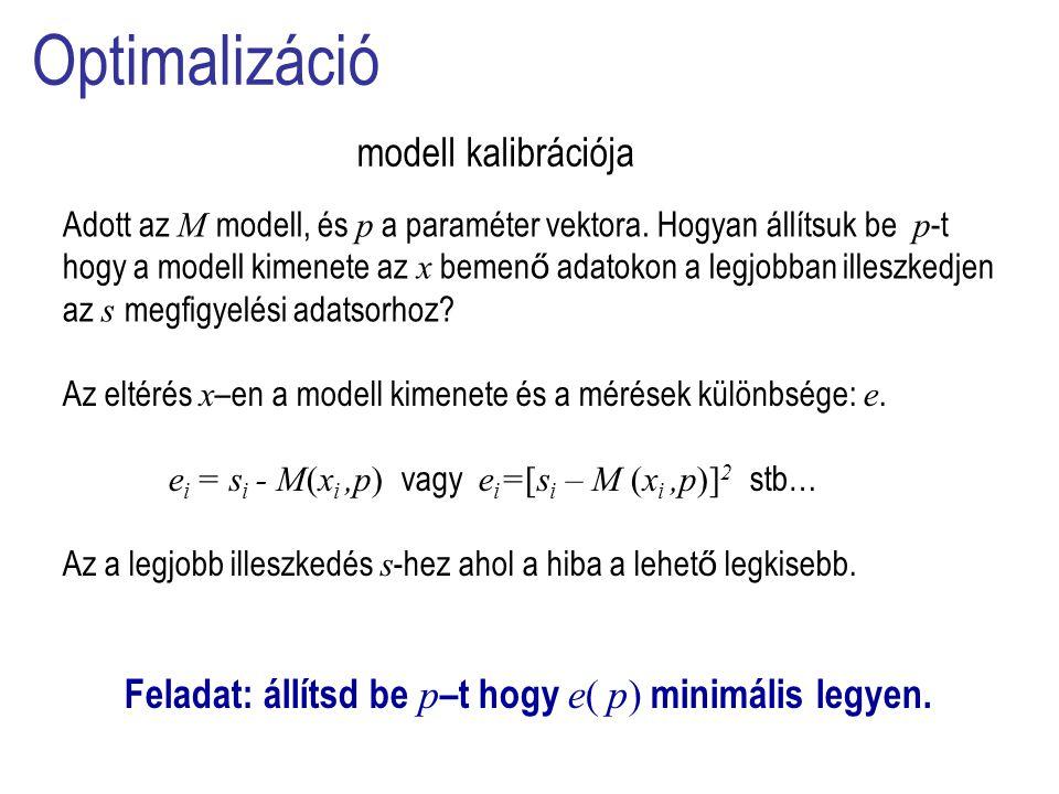 Optimalizáció modell kalibrációja Adott az M modell, és p a paraméter vektora.