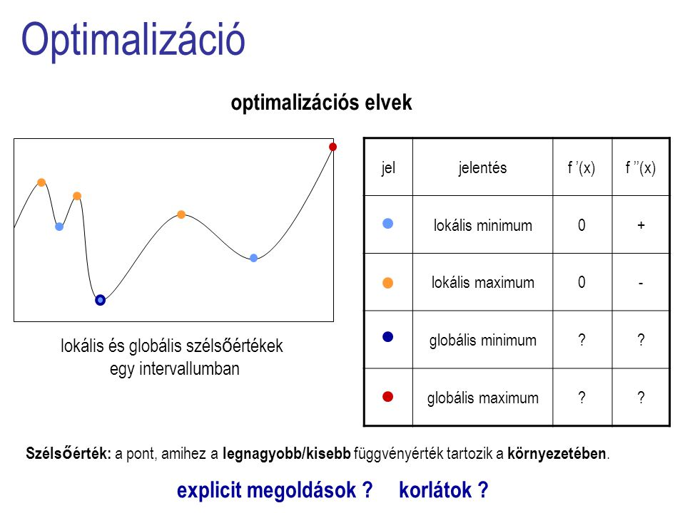 jeljelentésf '(x)f ''(x) lokális minimum0+ lokális maximum0- globális minimum .