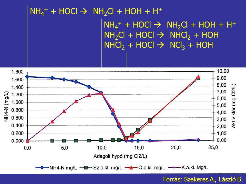 NH 4 + + HOCl  NH 2 Cl + HOH + H + NH 2 Cl + HOCl  NHCl 2 + HOH NHCl 2 + HOCl  NCl 3 + HOH NH 4 + + HOCl  NH 2 Cl + HOH + H + Forrás: Szekeres A., László B.