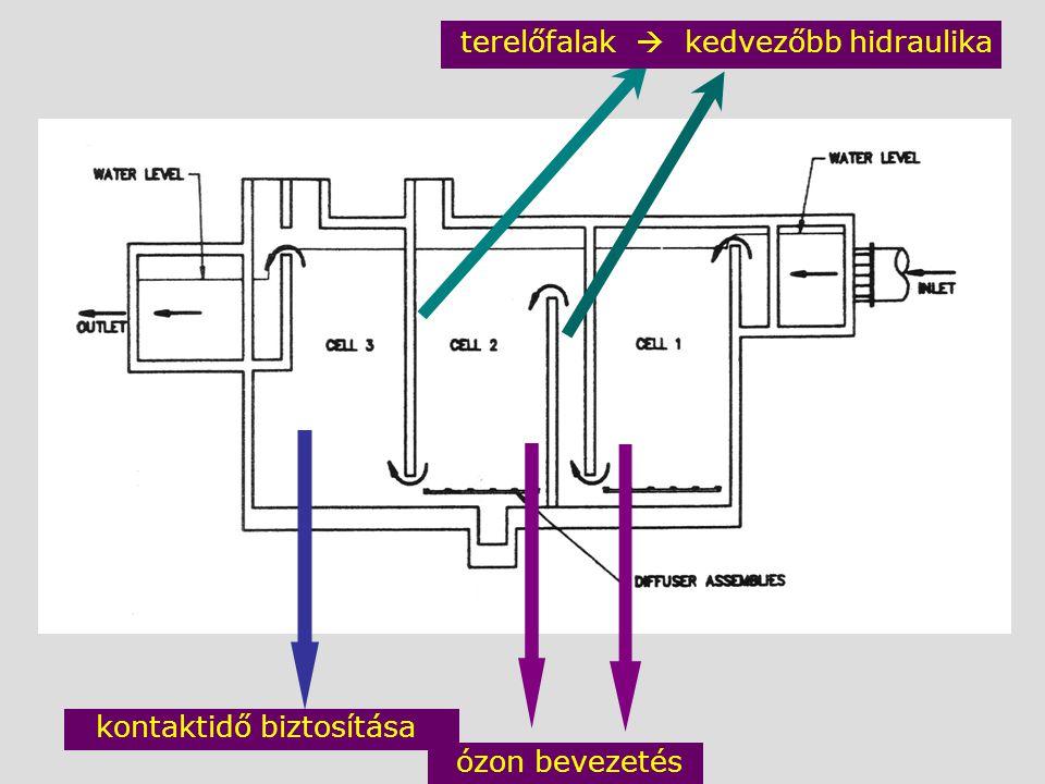 ózon bevezetés kontaktidő biztosítása terelőfalak  kedvezőbb hidraulika