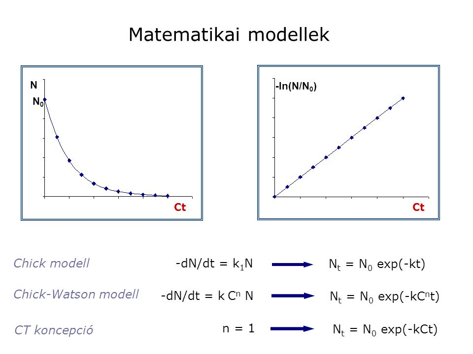 Matematikai modellek t N N0N0 t -ln(N/N 0 ) -dN/dt = k 1 N N t = N 0 exp(-kt) -dN/dt = k C n N N t = N 0 exp(-kC n t) N t = N 0 exp(-kCt) Chick modell
