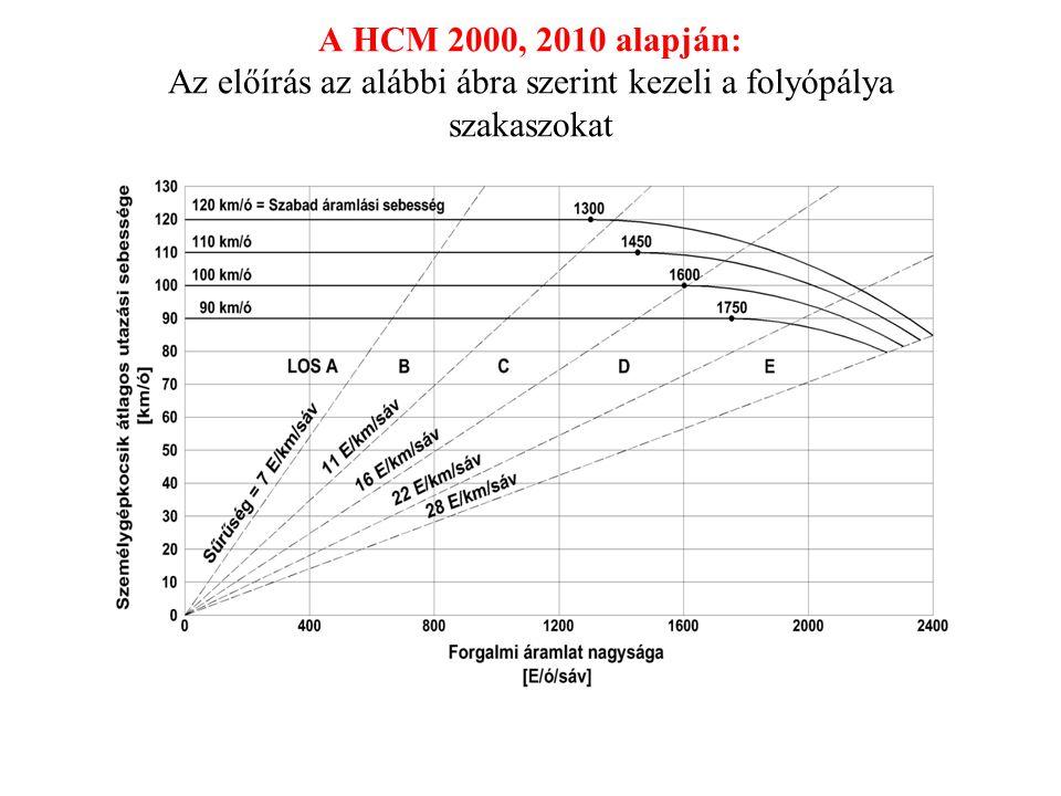 A HCM 2000, 2010 alapján: Az előírás az alábbi ábra szerint kezeli a folyópálya szakaszokat