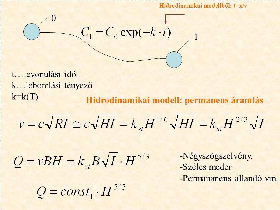 0 1 t…levonulási idő k…lebomlási tényező k=k(T) -Négyszögszelvény, -Széles meder -Permananens állandó vm. Hidrodinamikai modellből: t=x/v Hidrodinamik