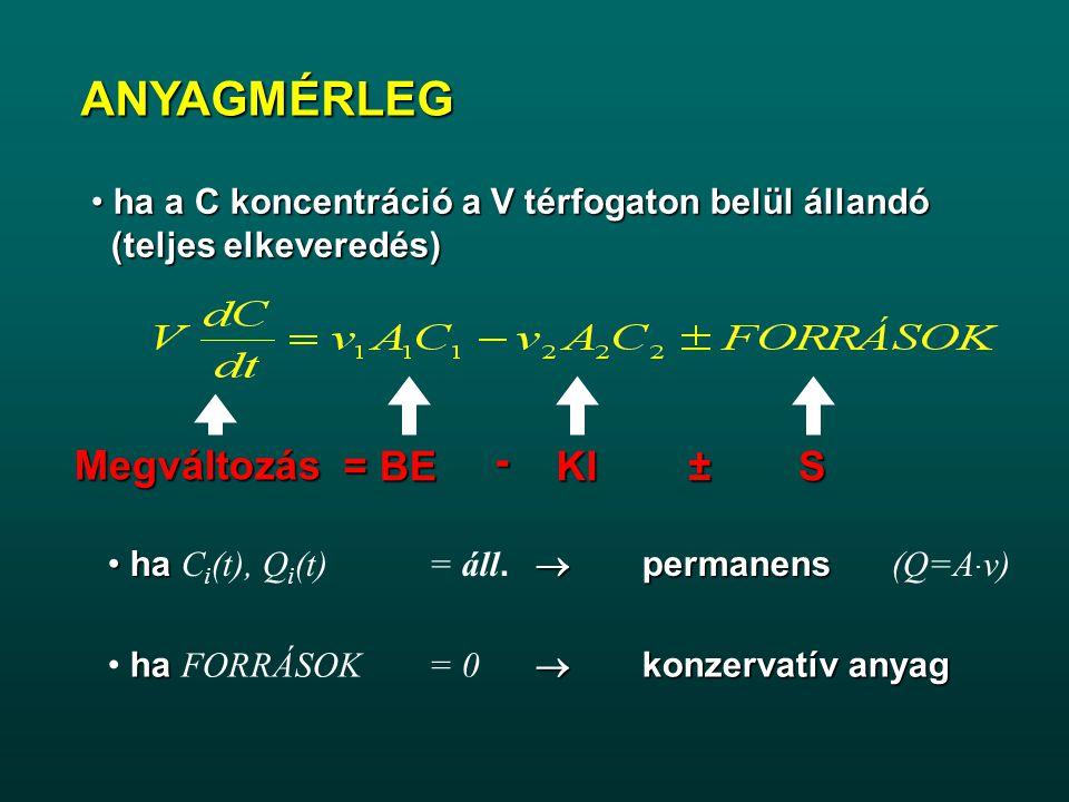 ha a C koncentráció a V térfogaton belül állandó ha a C koncentráció a V térfogaton belül állandó (teljes elkeveredés) (teljes elkeveredés) ha  perma
