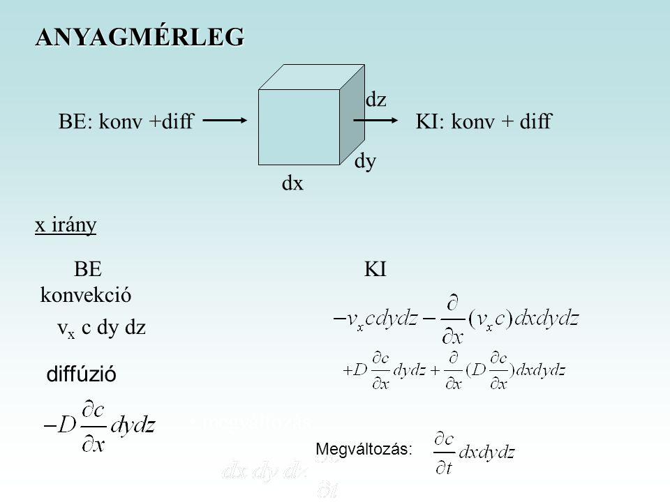 dx dy dz ANYAGMÉRLEG BE: konv +diffKI: konv + diff x irány BEKI konvekció v x c dy dz megváltozás diffúzió Megváltozás: