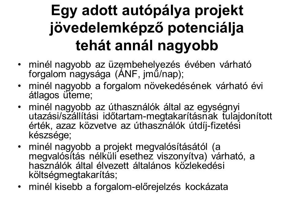 Egy adott autópálya projekt jövedelemképző potenciálja tehát annál nagyobb minél nagyobb az üzembehelyezés évében várható forgalom nagysága (ÁNF, jmű/