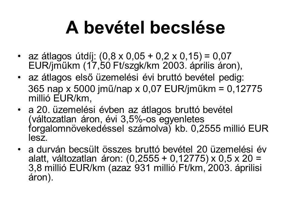 A bevétel becslése az átlagos útdíj: (0,8 x 0,05 + 0,2 x 0,15) = 0,07 EUR/jműkm (17,50 Ft/szgk/km 2003. április áron), az átlagos első üzemelési évi b
