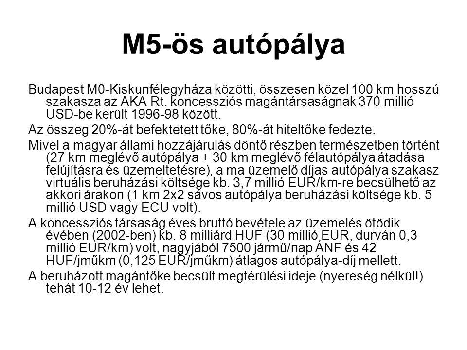 M5-ös autópálya Budapest M0-Kiskunfélegyháza közötti, összesen közel 100 km hosszú szakasza az AKA Rt. koncessziós magántársaságnak 370 millió USD-be