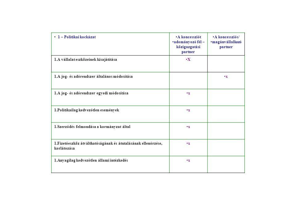 1 – Politikai kockázatA koncessziót adományozó fél – közigazgatási partner A koncessziós/ magánvállalkozó partner 1.A vállalat eszközeinek kisajátítás