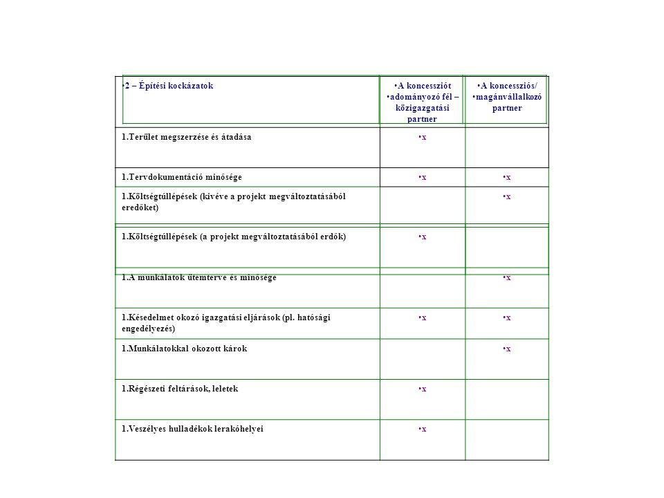 2 – Építési kockázatokA koncessziót adományozó fél – közigazgatási partner A koncessziós/ magánvállalkozó partner 1.Terület megszerzése és átadásax 1.