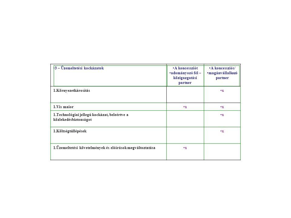 3 – Üzemeltetési kockázatokA koncessziót adományozó fél – közigazgatási partner A koncessziós/ magánvállalkozó partner 1.Környezetkárosításx 1.Vis maiorxx 1.Technológiai jellegű kockázat, beleértve a közlekedésbiztonságot x 1.Költségtúllépésekx 1.Üzemeltetési követelmények és előírások megváltoztatásax
