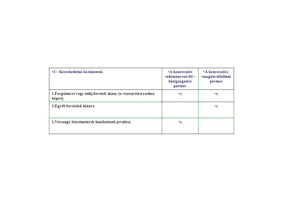 4 – Kereskedelmi kockázatokA koncessziót adományozó fél – közigazgatási partner A koncessziós/ magánvállalkozó partner 1.Forgalmi és/vagy útdíj-bevételi hiány (a viszonyítási esethez képest) xx 1.Egyéb bevételek hiányax 1.Versengő létesítmények kínálatának javulásax